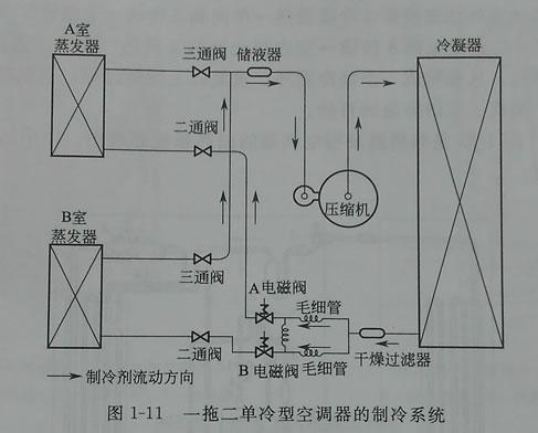 空调系统概述-从哪几个方面了解海尔空调的概况